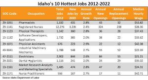Idaho 10 hottest jobs table