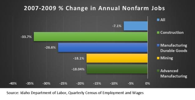 change in non farm jobs
