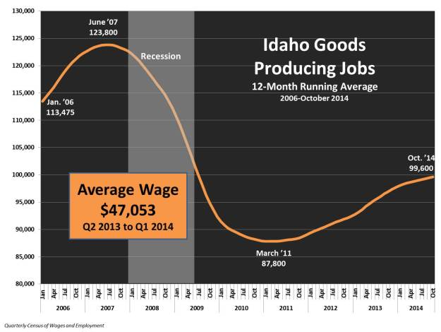 Good producing jobs