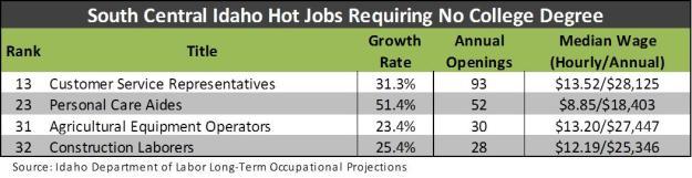 Hot Jobs _ no college