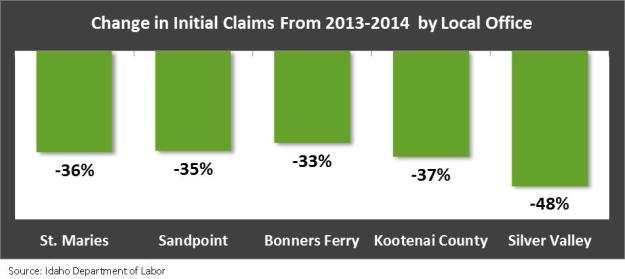 Inital claims by LO