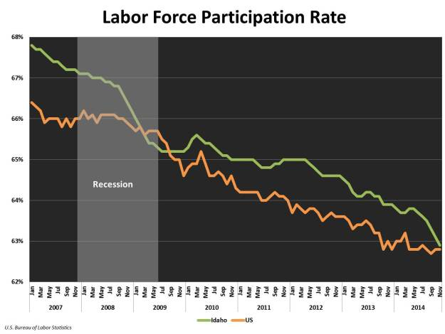 labor force part rate