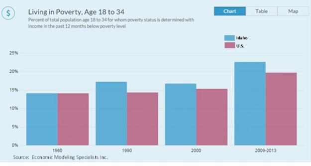 Living in Poverty 18-24