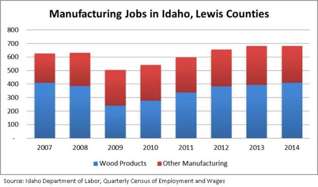 Manufactring Jobs in Idaho, Lewis Counties