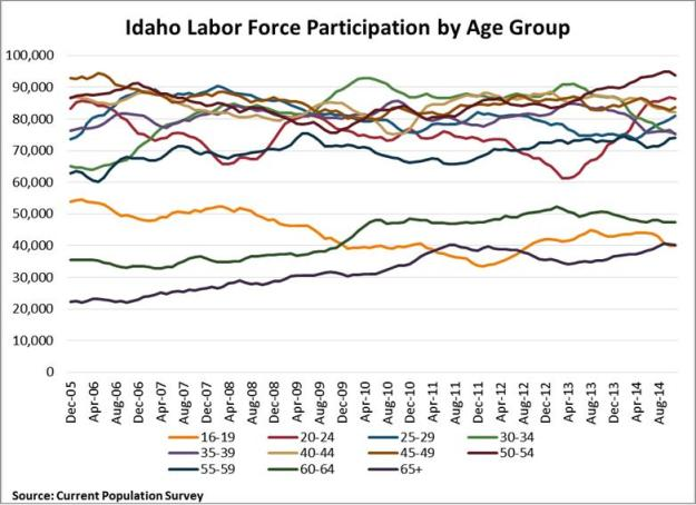 Part rate by age