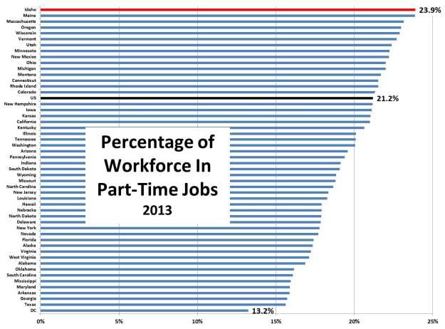part-time percentage