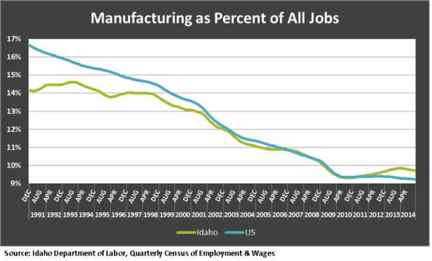 As Percent of all jobs