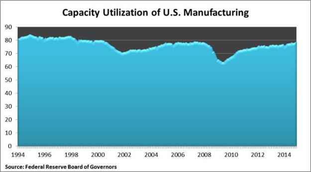 Capacity Utilization of us man