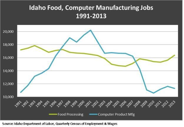 Food, computer jobs