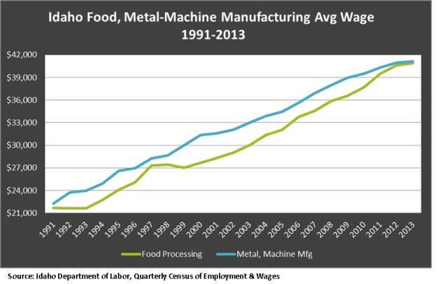 Food, Metal avg. wage