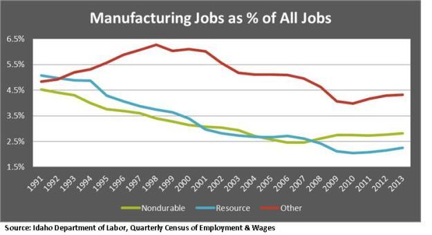 Jobs as percent of all jobs