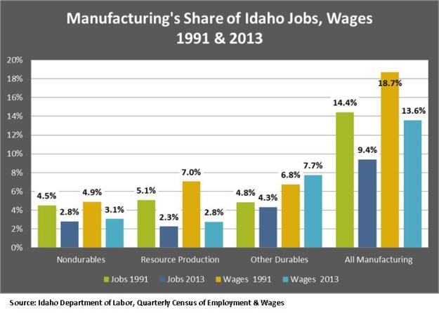 Man Shre of Idaho Jobs and Wages