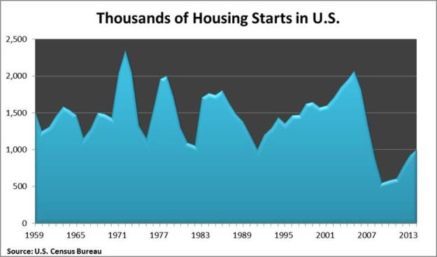 thousands of housing starts