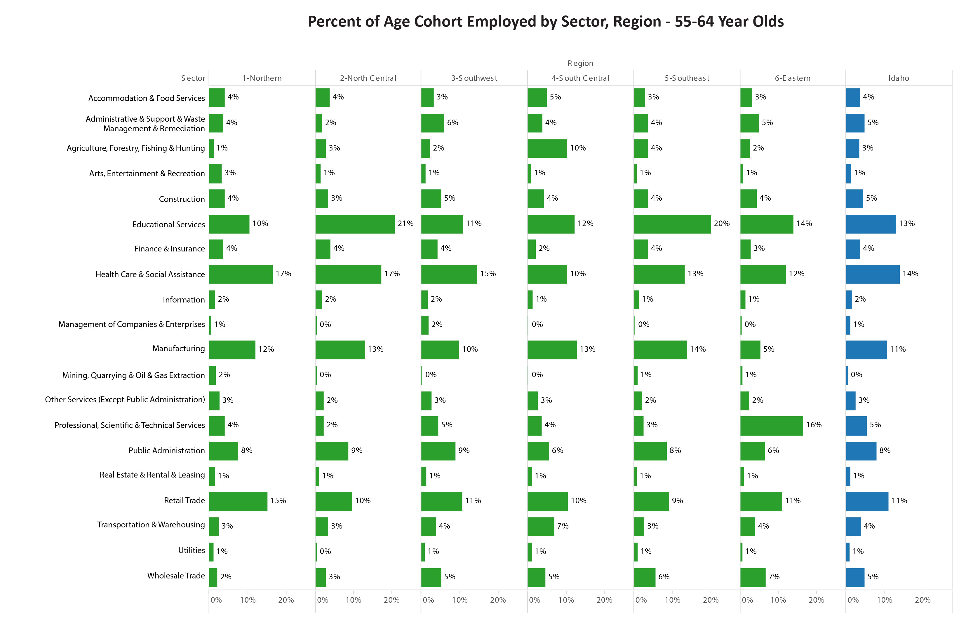 ages and wages affect idaho s future workforce capacity idaho work the difference is older workers are concentrated in education services instead of accommodations and food services the fourth high concentration sector for