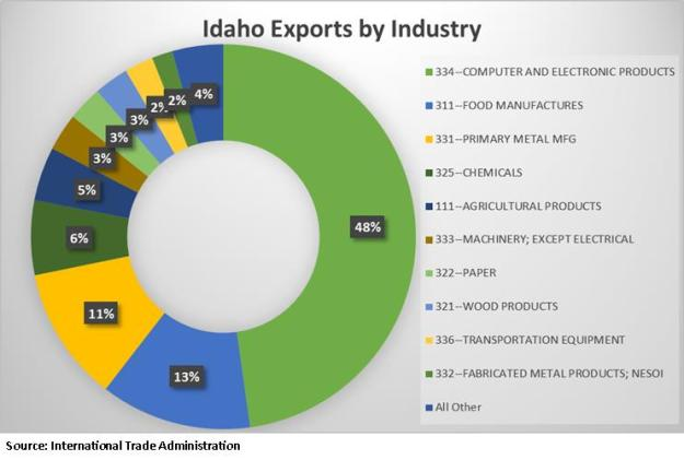 Idaho Exports by Industry