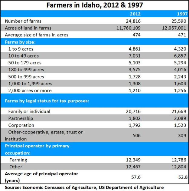 farmers in Idaho