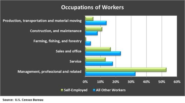 occupation of worker