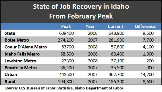 State of Job Recovery