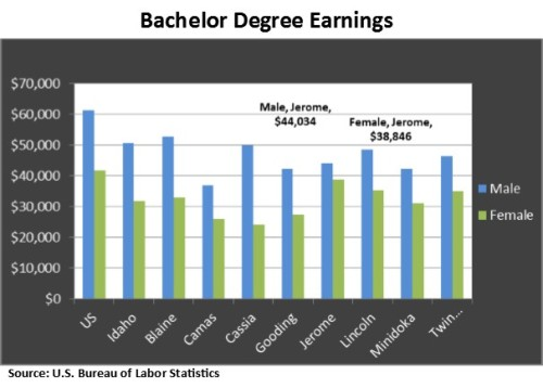 Bachelor Degree Wages