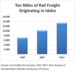 Ton Miles of Rail Freight