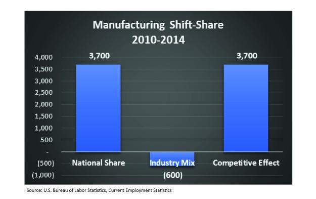 Manufac jobs and exports-03