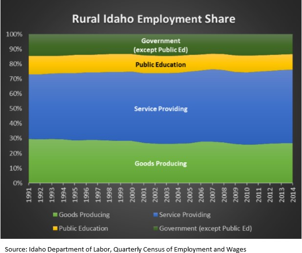Rural ID Employment share graph
