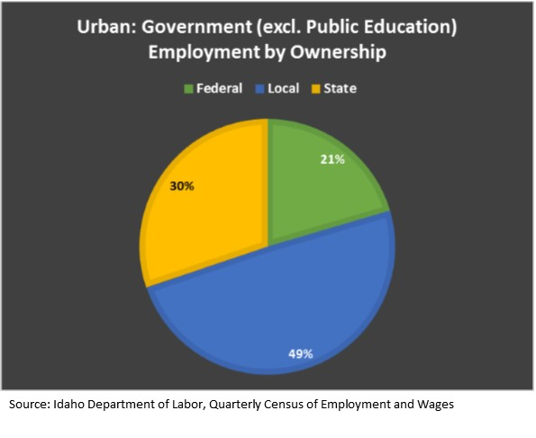 urban government