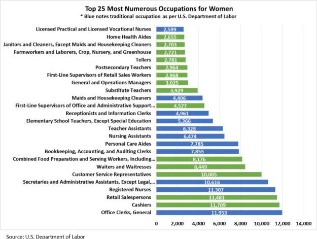 Women's chart 2
