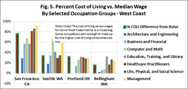 COL-v-Wage_West-Coast