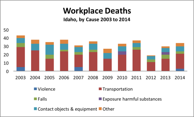 workplace deaths by cause