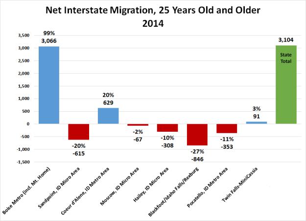 1-Net-I_state-Migration