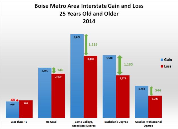 3-Boise-Metro-area-gain-loss