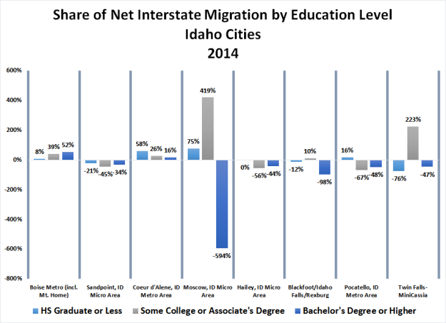 5-share-of-net-migration