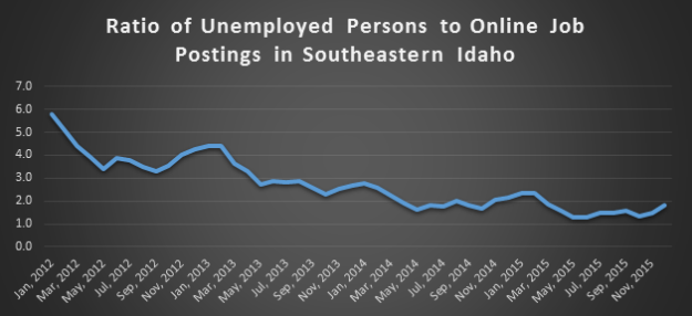 chart-3---Ratio-of-UP-to-online-job