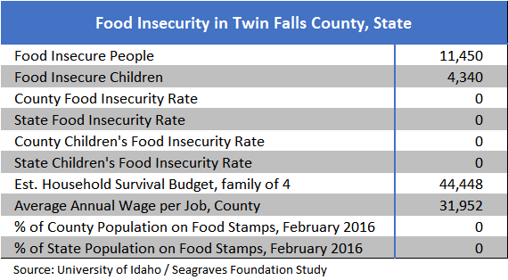 food-insecurity