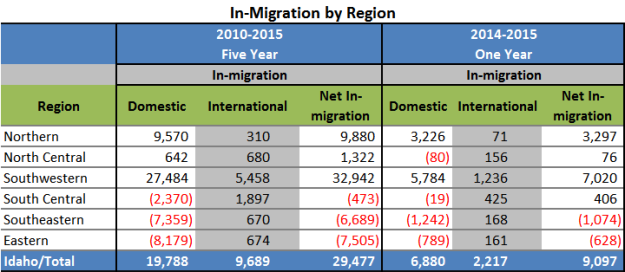 In-Migration-by-Region