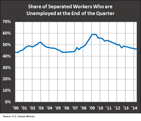 Share-of-Separated-Workers-unemployed