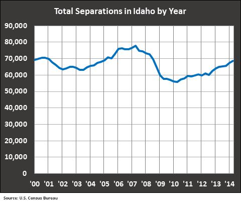 Total-Seps-Idaho-Year